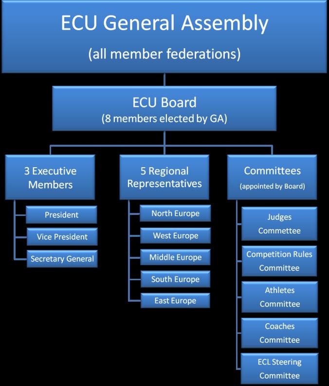 ECU_structure